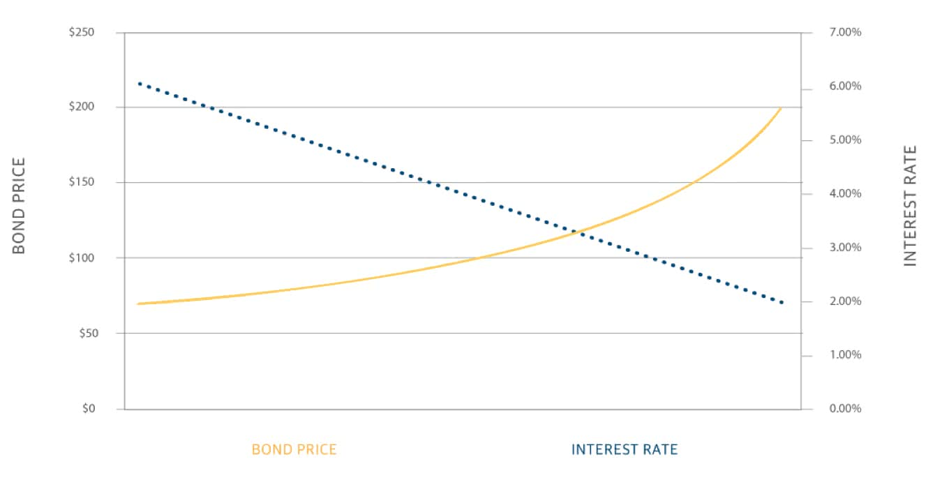 Graph of bond price compared to interest rate