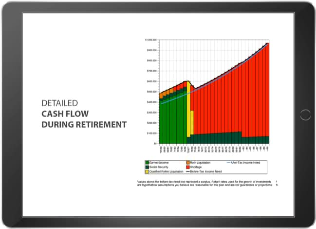 Digital financial plan on a tablet